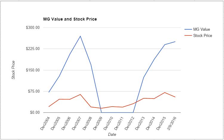 VLO value chart February 2016