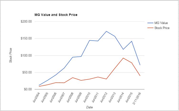 WDC value Chart February 2016