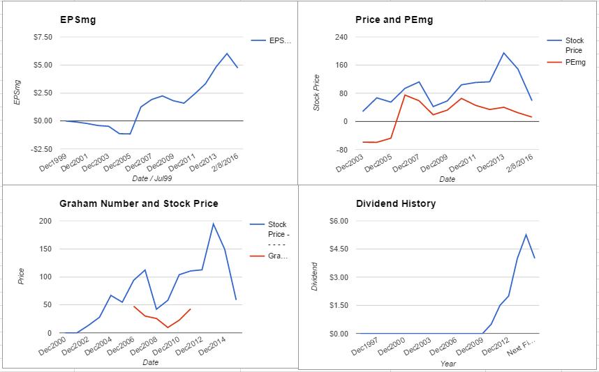 WYNN charts February 2016