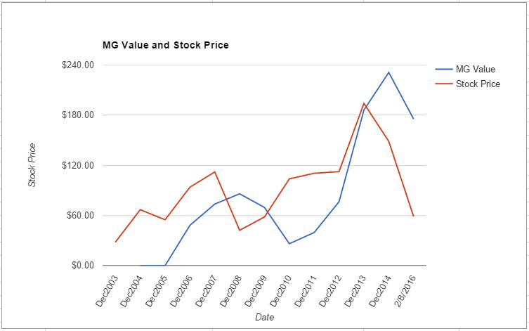 WYNN value chart February 2016