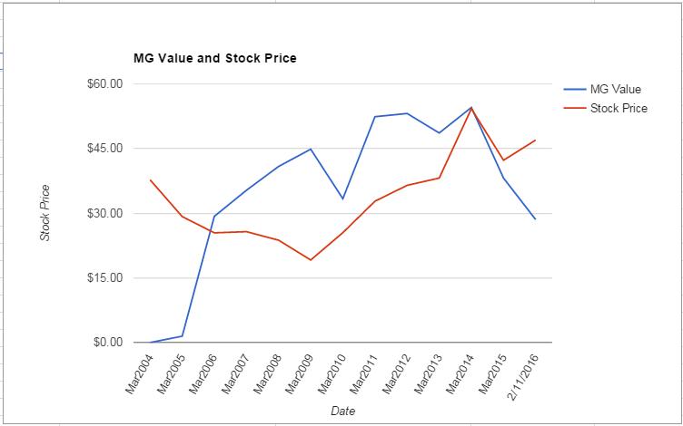 XLNX value Chart February 2016