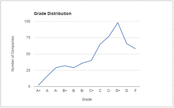 grade distribution