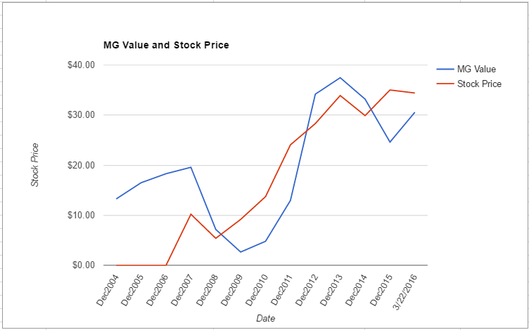 BGS value chart March 2016