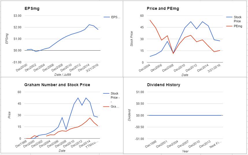 FTI charts March 2016