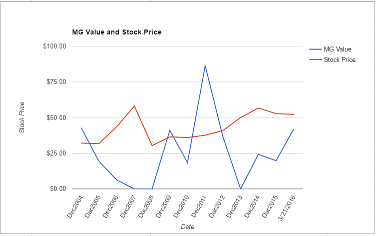 MRK value chart March 2016