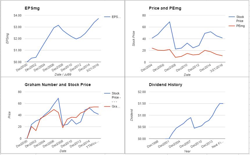 PFG charts March 2016