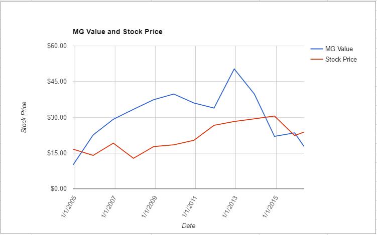 AAN value chart May 2016