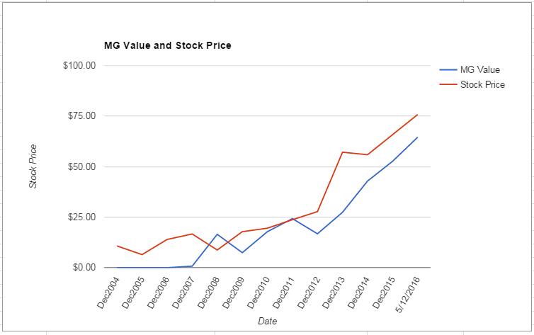 ALGN value Chart May 2016