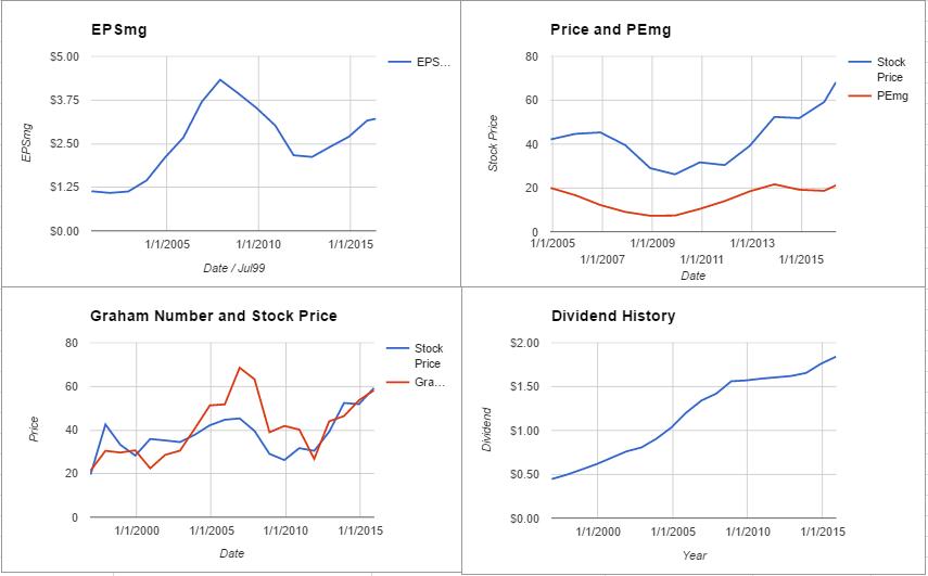 CINF charts May 2016