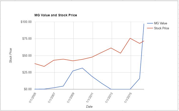 HCN value chart May 2016