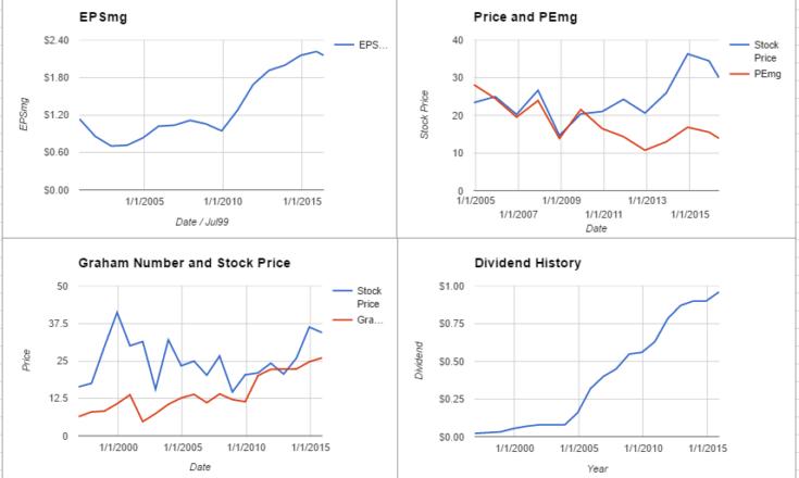 INTC charts May 2016