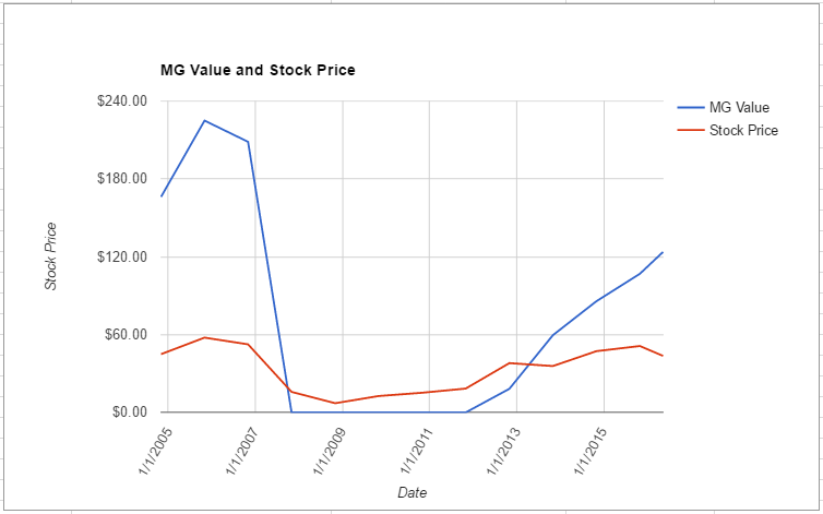 LEN value chart May 2016