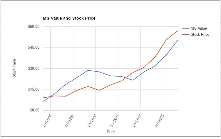 NKE value chart May 2016