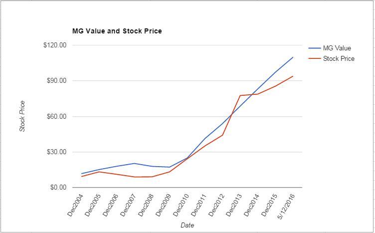 TSCO value Chart May 2016
