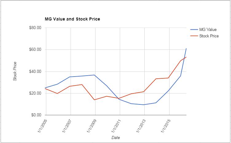 TSS value Chart May 2016