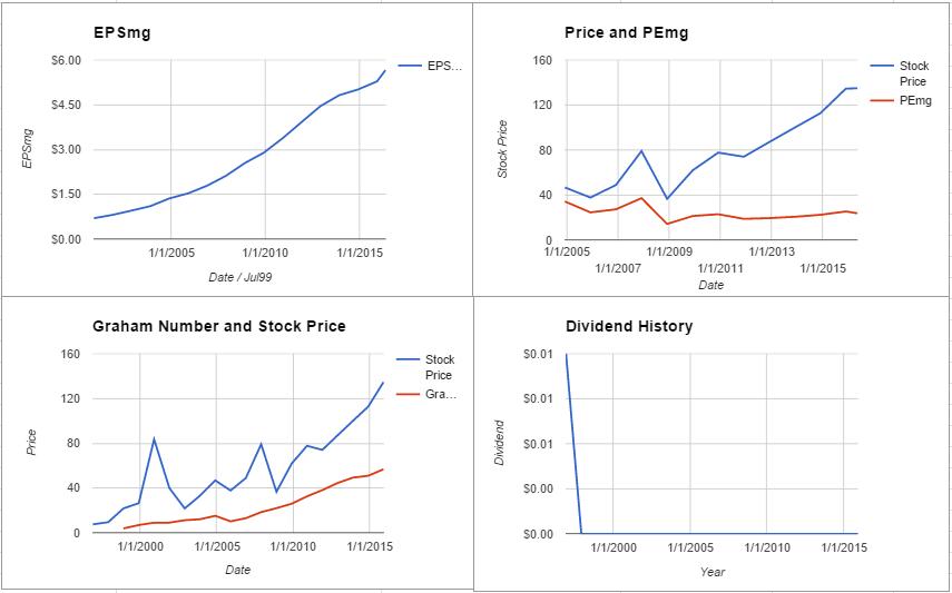 WAT value chart May 2016