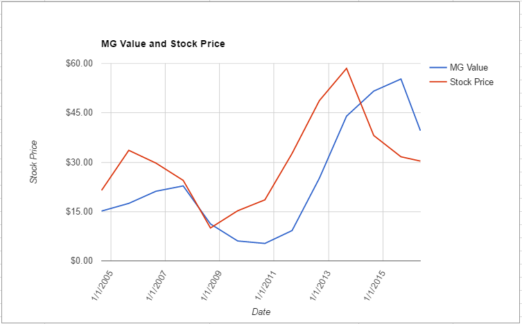 WFM value chart May 2016