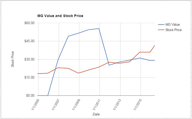 XEL value Chart May 2016