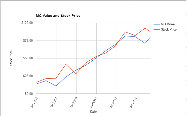 ANSS value chart June 2016