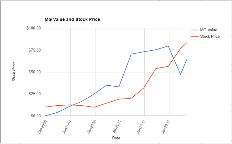 AOS value chart June 2016