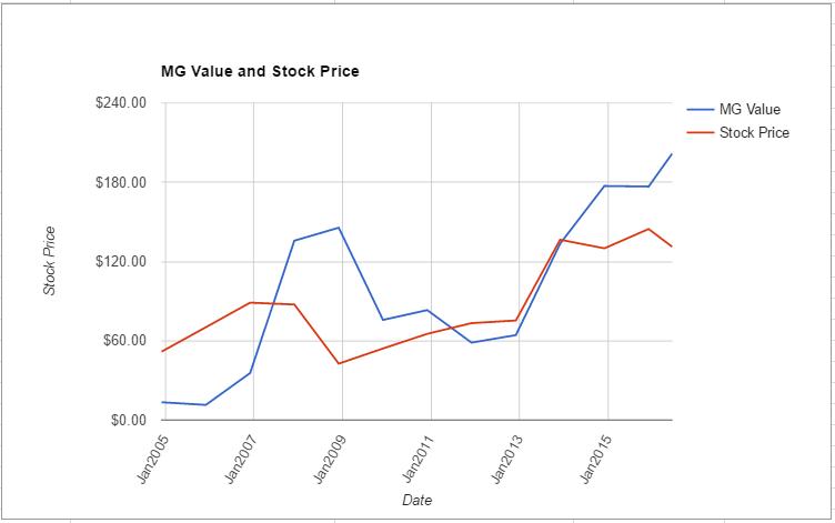 BA value chart June 2016