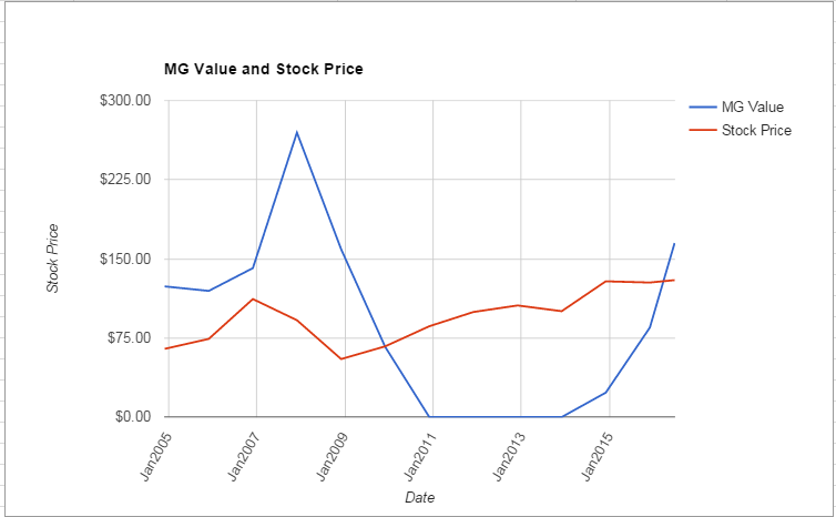 BXP value Chart June 2016
