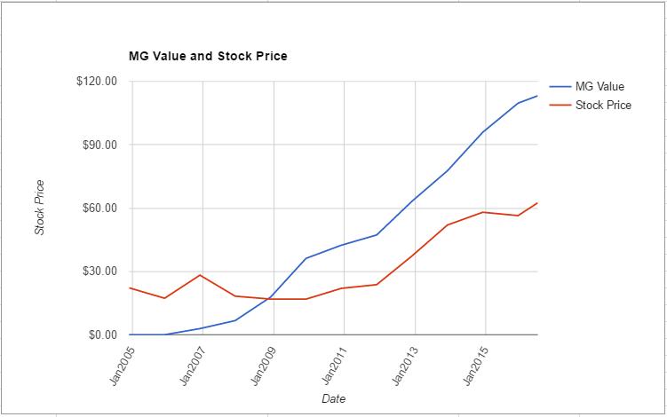 CMCSA value chart June 2016