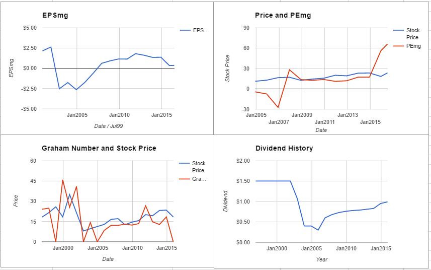 CNP charts June 2016
