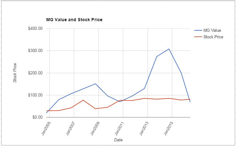 DE value Chart June 2016