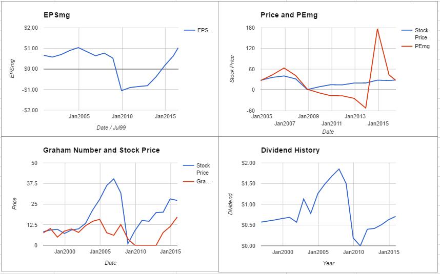 GGP charts June 2016