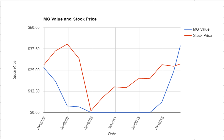 GGP value chart June 2016