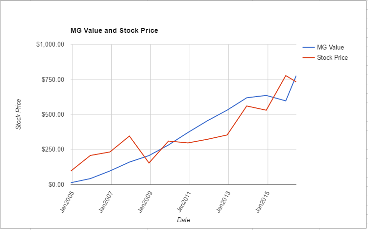 GOOGL value chart June 2016