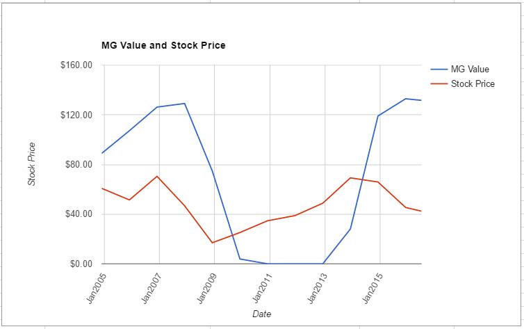 HOG value chart June 2016