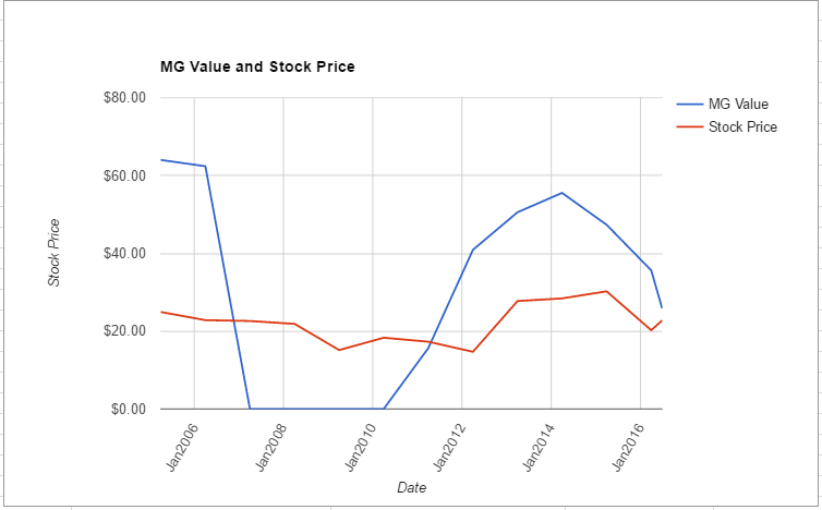 HRB value chart June 2016
