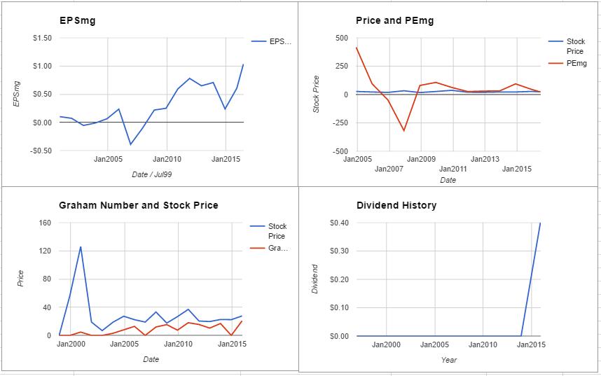 JNPR charts June 2016