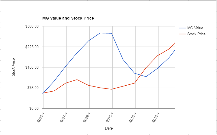 LMT value chart June 2016