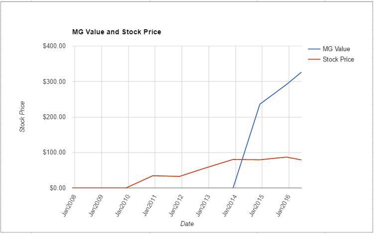 LYB value chart June 2016