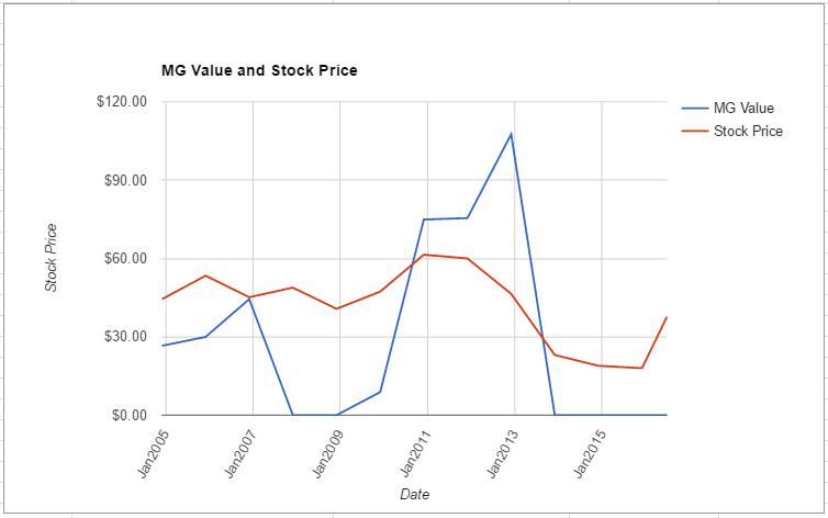 NEM value chart June 2016