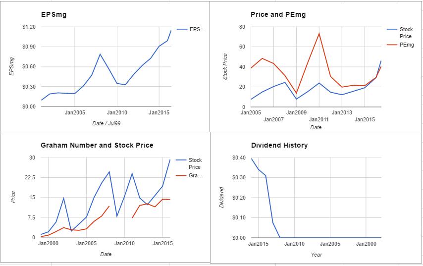 NVDA charts June 2016