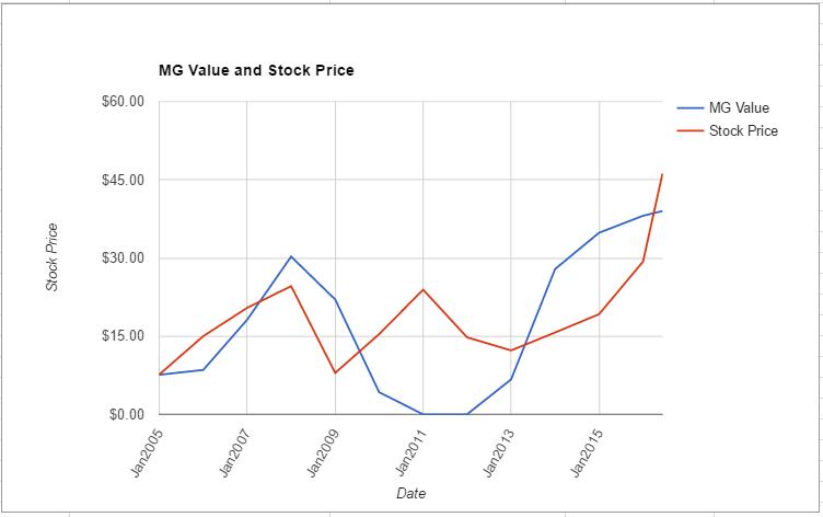 NVDA value chart June 2016