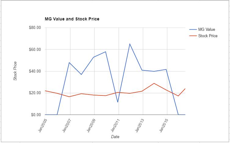 OLN value chart June 2016