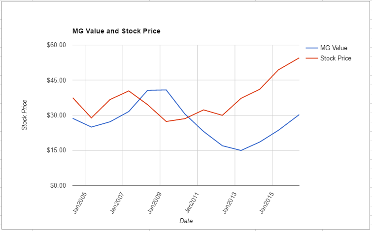 PAYX value chart June 2016