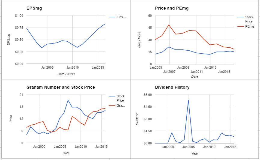 PBCT charts June 2016