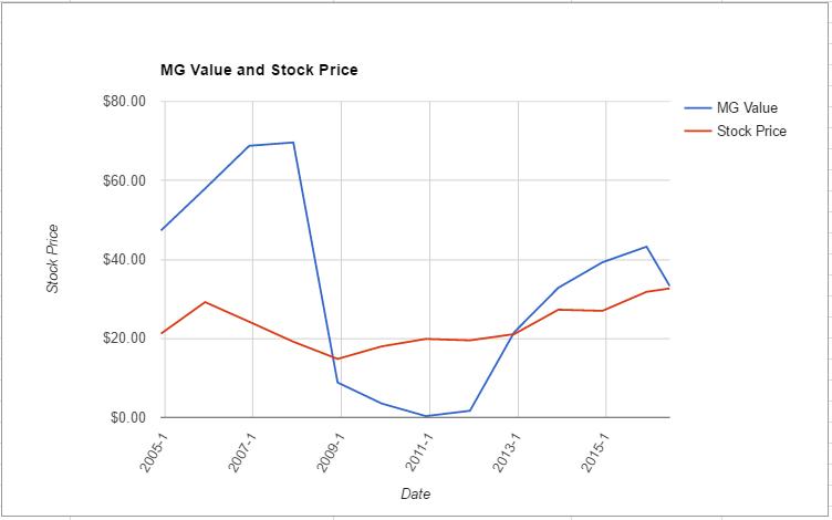 PGR value chart June 2016