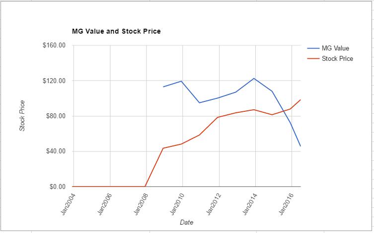PM value chart June 2016