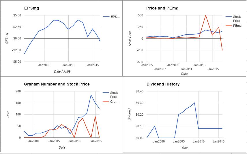 PXD charts June 2016