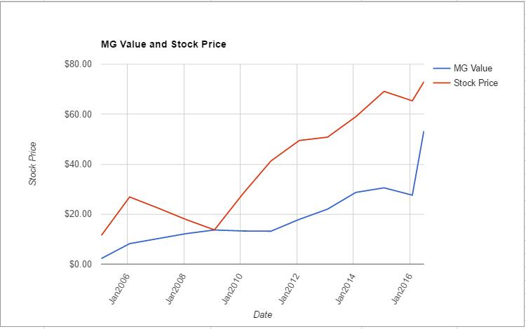 RHT value chart June 2016