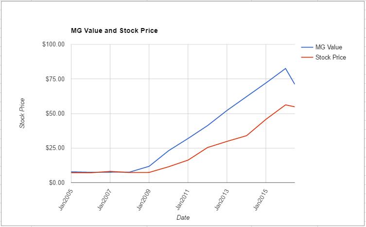 ROST value chart June 2016