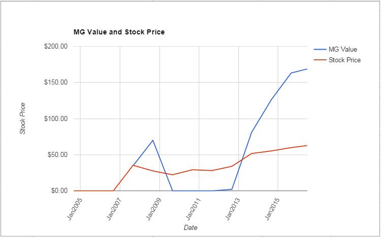 TEL value Chart June 2016