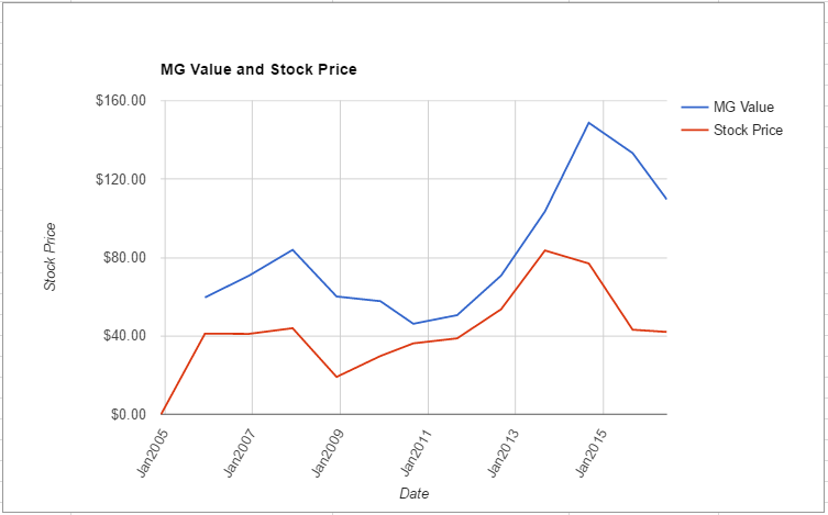 VIAB value chart June 2016